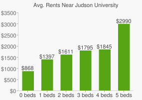 Graph of average rent prices for Judson University