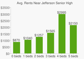 Graph of average rent prices for Jefferson Senior High School
