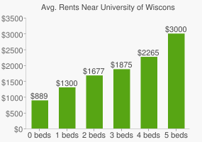 Graph of average rent prices for University of Wisconsin - Madison