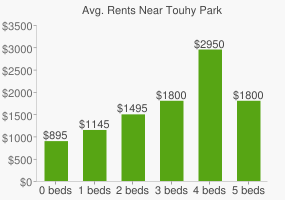 Graph of average rent prices for Touhy Park