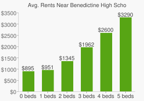 Graph of average rent prices for Benedictine High School