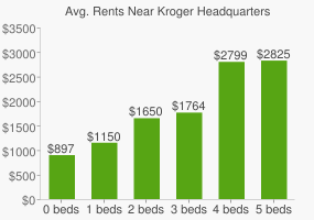 Graph of average rent prices for Kroger Headquarters