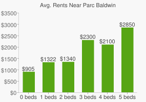 Graph of average rent prices for Parc Baldwin