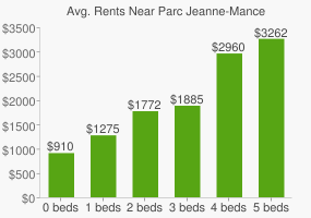 Graph of average rent prices for Parc Jeanne-Mance