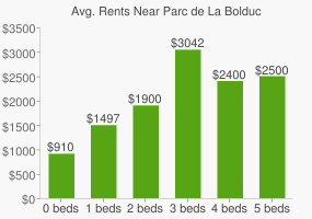 Graph of average rent prices for Parc de La Bolduc