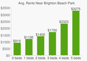 Graph of average rent prices for Brighton Beach Park