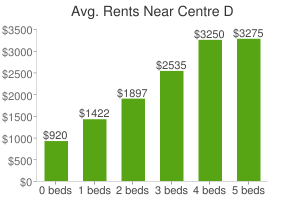 Graph of average rent prices for Centre D