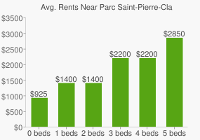 Graph of average rent prices for Parc Saint-Pierre-Claver