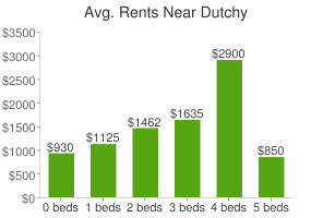 Graph of average rent prices for Dutchy