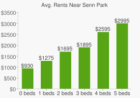 Graph of average rent prices for Senn Park