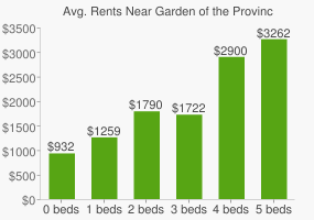 Graph of average rent prices for Garden of the Provinces
