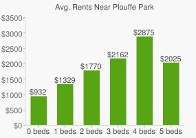 Graph of average rent prices for Plouffe Park