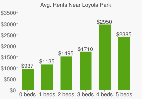 Graph of average rent prices for Loyola Park