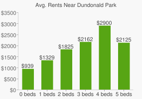 Graph of average rent prices for Dundonald Park