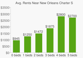 Graph of average rent prices for New Orleans Charter Science and Mathematics High School