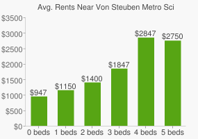 Graph of average rent prices for Von Steuben Metro Science High School