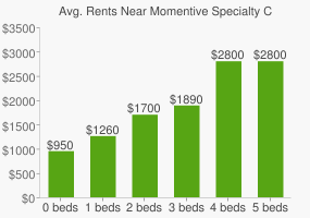 Graph of average rent prices for Momentive Specialty Chemicals Headquarters