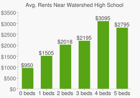 Graph of average rent prices for Watershed High School
