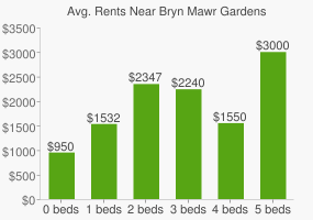 Graph of average rent prices for Bryn Mawr Gardens