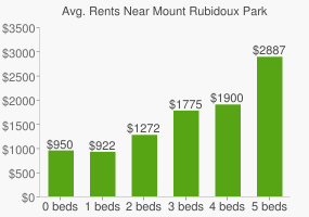 Graph of average rent prices for Mount Rubidoux Park