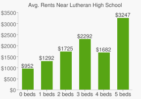 Graph of average rent prices for Lutheran High School Of San Antonio