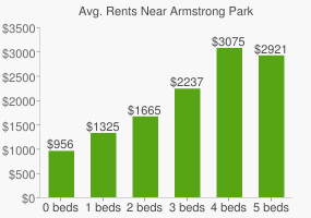 Graph of average rent prices for Armstrong Park
