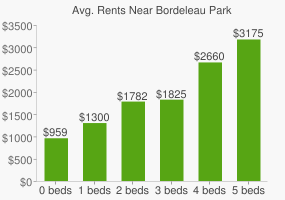 Graph of average rent prices for Bordeleau Park