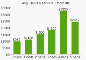 Graph of average rent prices for NCC Rockcliffe