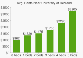 Graph of average rent prices for University of Redlands