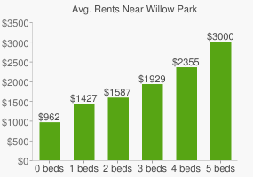 Graph of average rent prices for Willow Park