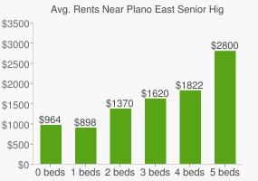 Graph of average rent prices for Plano East Senior High School