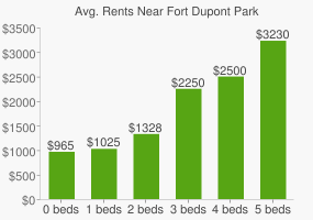 Graph of average rent prices for Fort Dupont Park