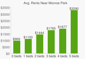 Graph of average rent prices for Monroe Park