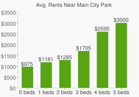 Graph of average rent prices for Main City Park