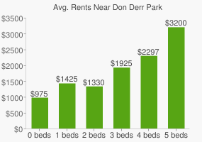 Graph of average rent prices for Don Derr Park