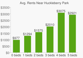 Graph of average rent prices for Huckleberry Park