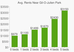Graph of average rent prices for Gil-O-Julien Park