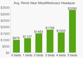 Graph of average rent prices for MeadWestvaco Headquarters