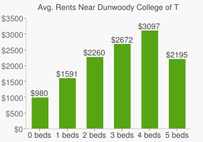 Graph of average rent prices for Dunwoody College of Technology