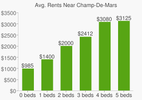 Graph of average rent prices for Champ-De-Mars