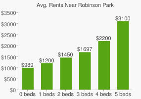 Graph of average rent prices for Robinson Park