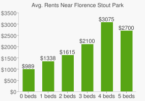 Graph of average rent prices for Florence Stout Park
