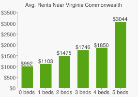 Graph of average rent prices for Virginia Commonwealth University