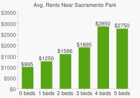 Graph of average rent prices for Sacramento Park