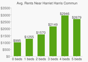 Graph of average rent prices for Harriet Harris Community Center