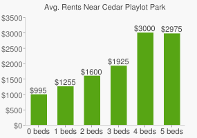 Graph of average rent prices for Cedar Playlot Park