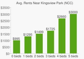 Graph of average rent prices for Kingsview Park (NCC)