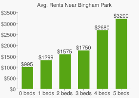 Graph of average rent prices for Bingham Park