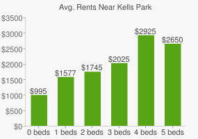 Graph of average rent prices for Kells Park