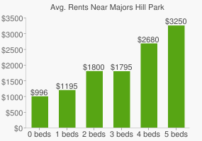Graph of average rent prices for Majors Hill Park